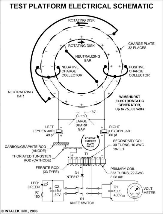 Схема испытательной платформы.