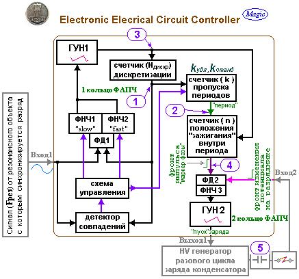 Фактически ФАПЧ является электронным аналогом механического Electrical Circuit Controller Тесла.  ФАПЧ отвечает за.