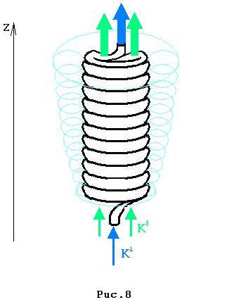 Селеноид оказывается мощным формирователем эфирного вихревого объекта сложной структуры (у постоянного магнита эта...